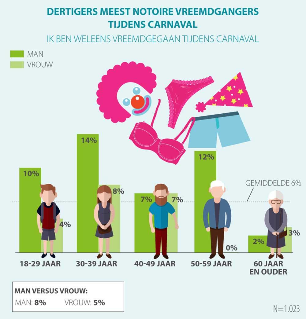 Vreemdgaan mannen vrouwen percentage Feitjes over