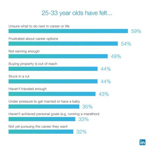 LinkedIn onderzoek quarterlife crisis tekenen